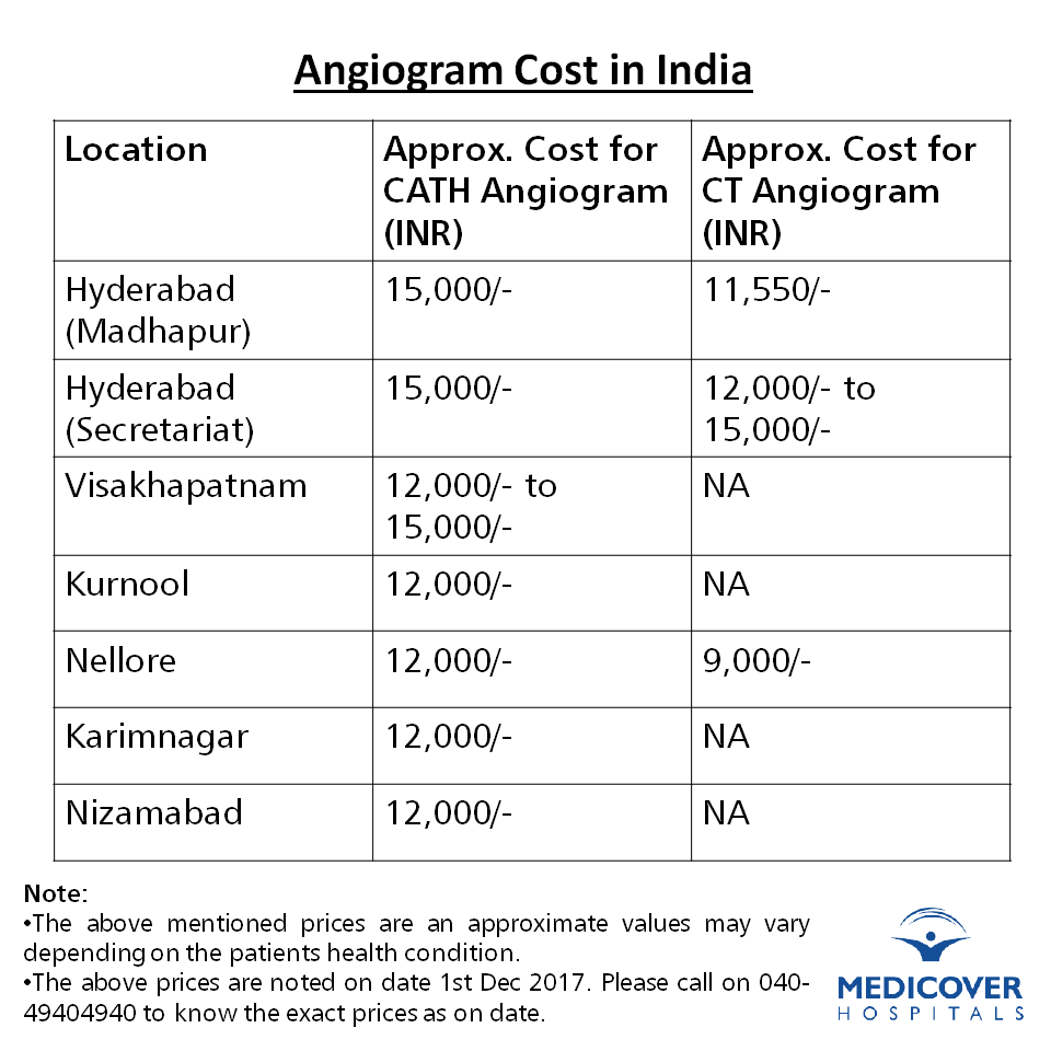 angiogram cost in india